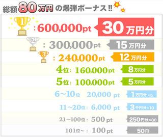 賞金80万円のキャンペーン